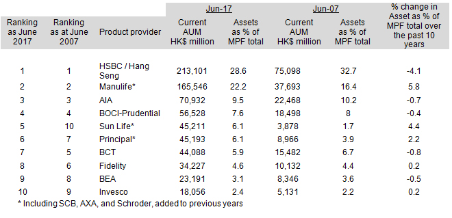 MPF Market Shares and Net Fund InfFlow Report | Mercer